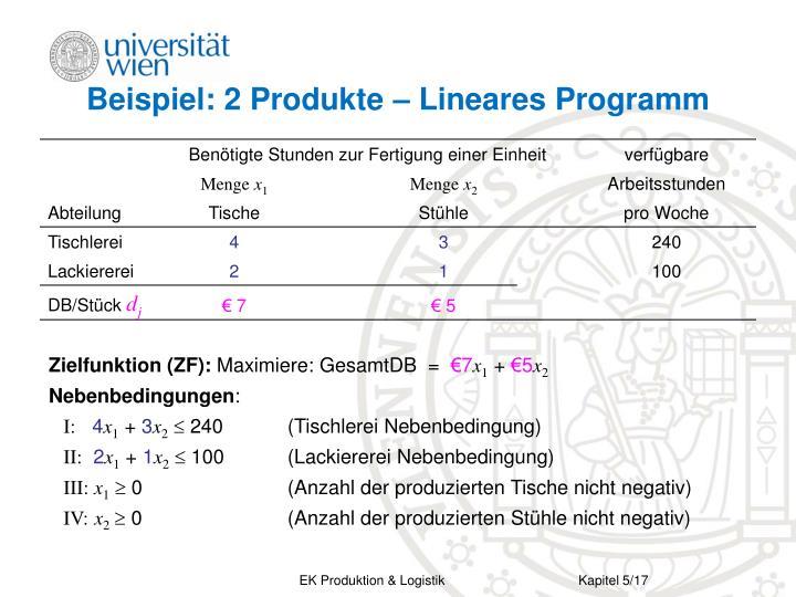 Beispiel: 2 Produkte – Lineares Programm