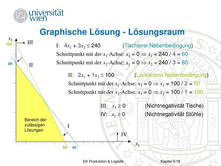 Graphische Lösung - Lösungsraum