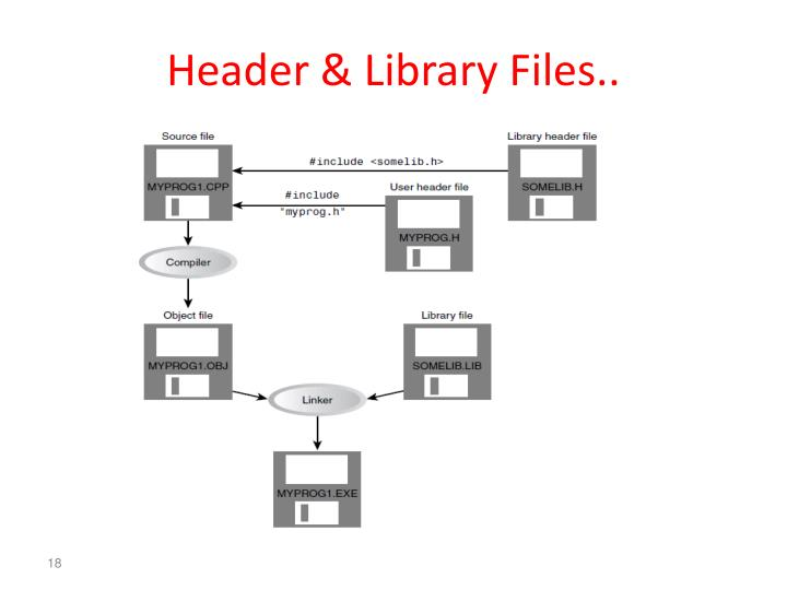 Header & Library Files..