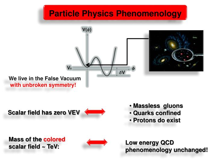 Particle Physics Phenomenology