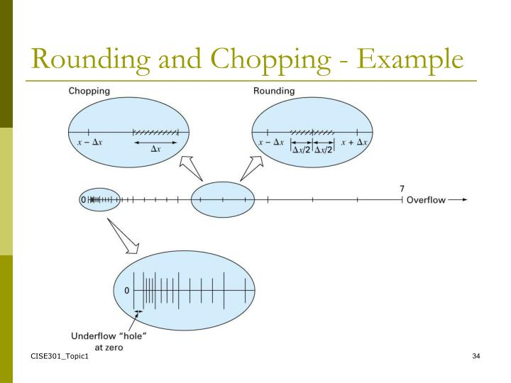 Rounding and Chopping - Example