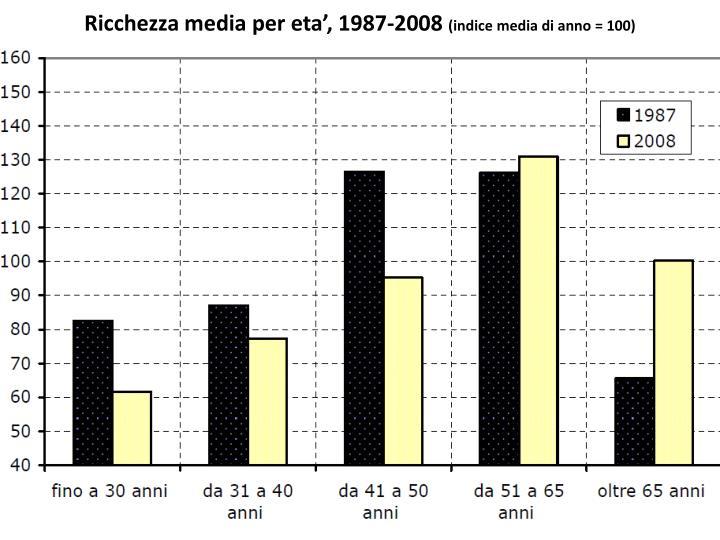 Ricchezza media per eta', 1987-2008
