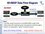 4d rekf data flow diagram