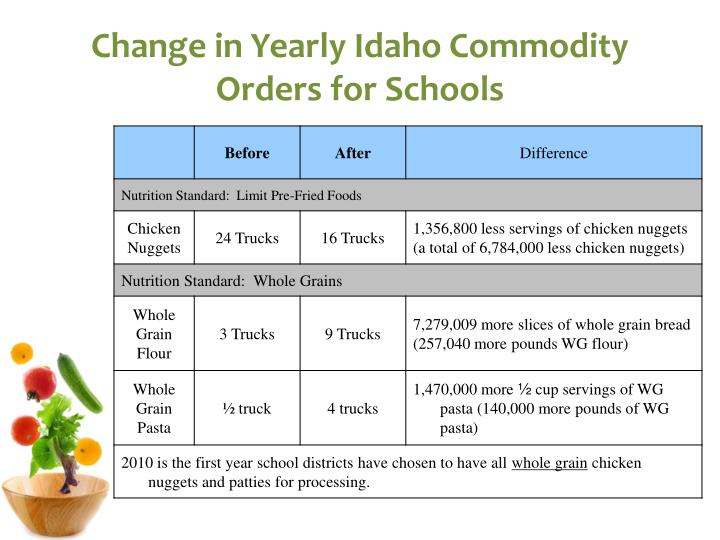 Change in Yearly Idaho Commodity Orders for Schools