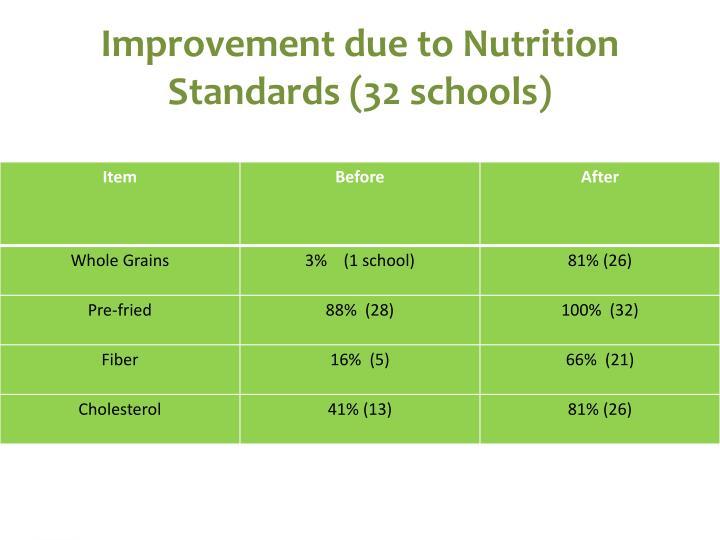 Improvement due to Nutrition Standards (32 schools)