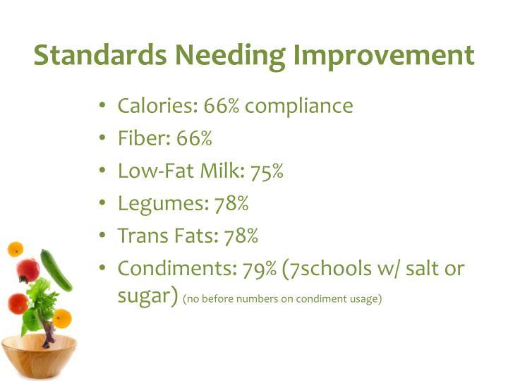 Standards Needing Improvement