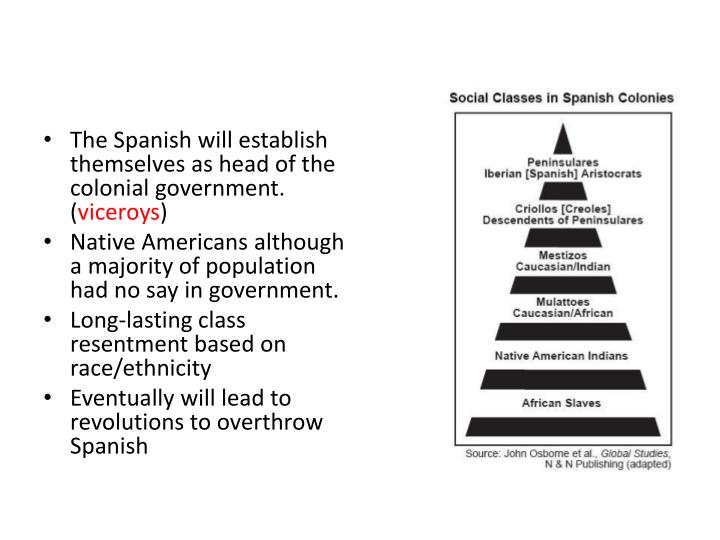 The Spanish will establish themselves as head of the colonial government