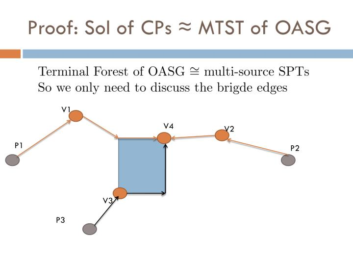 Proof: Sol of CPs
