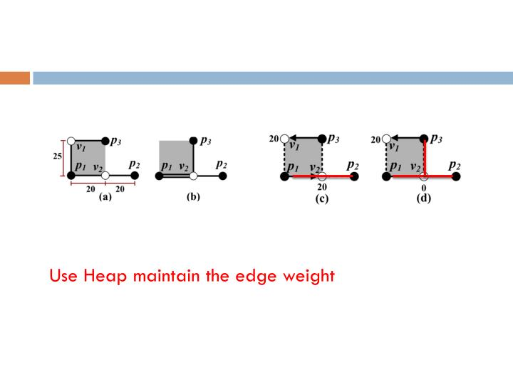 Use Heap maintain the edge weight