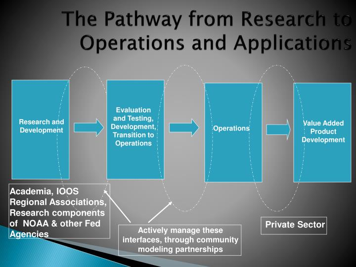 The pathway from research to operations and applications