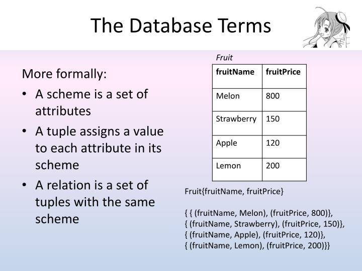 The Database Terms