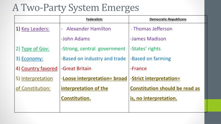 A Two-Party System Emerges