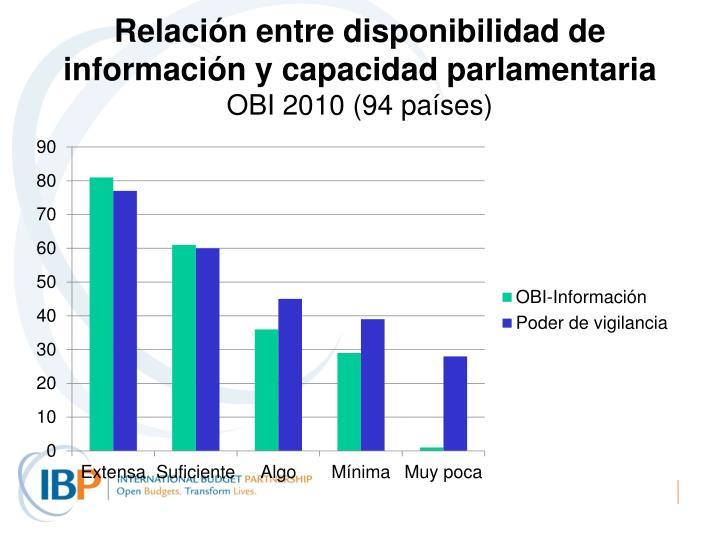 Relación entre disponibilidad de información y capacidad parlamentaria
