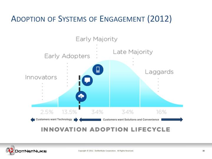 Adoption of Systems of Engagement (2012)