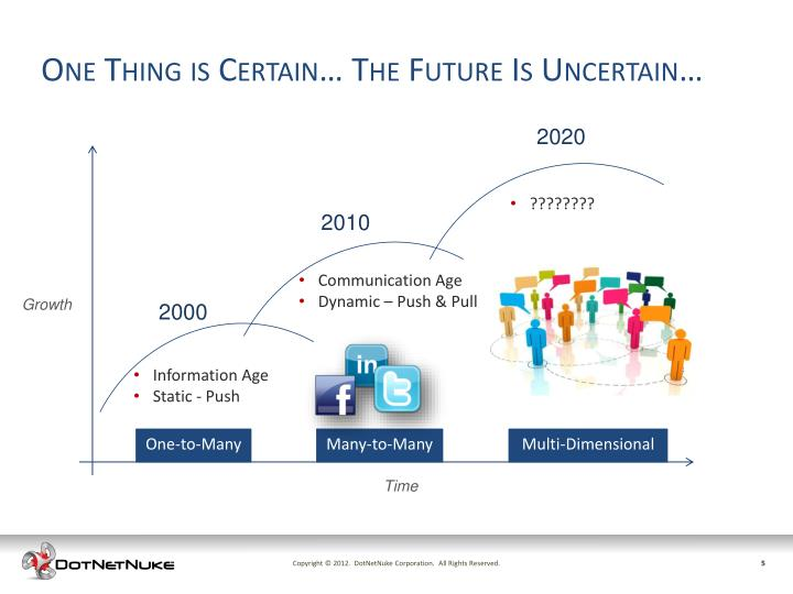 One Thing is Certain… The Future Is Uncertain…