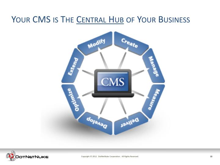 Your CMS