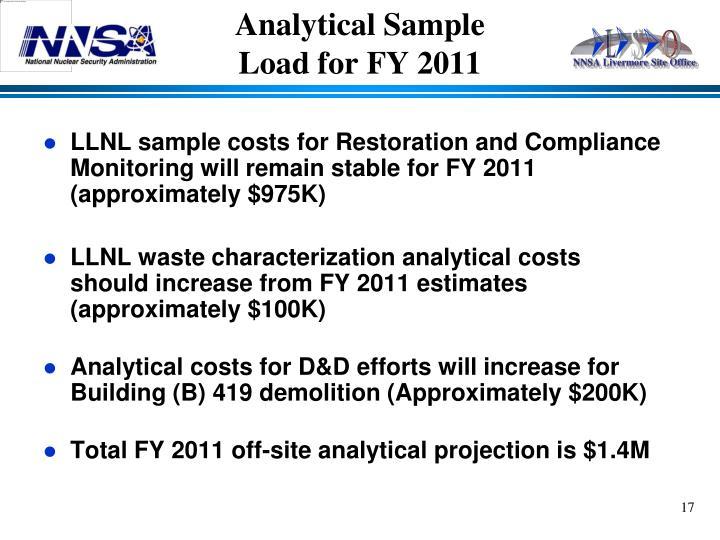 Analytical Sample