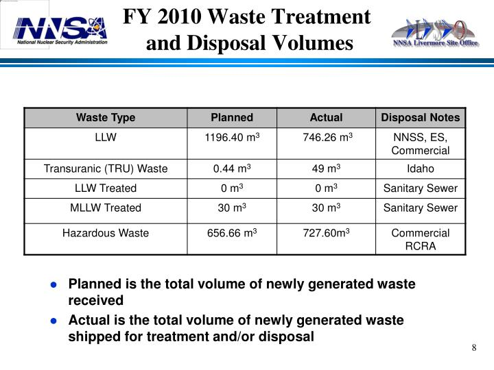 Planned is the total volume of newly generated waste received