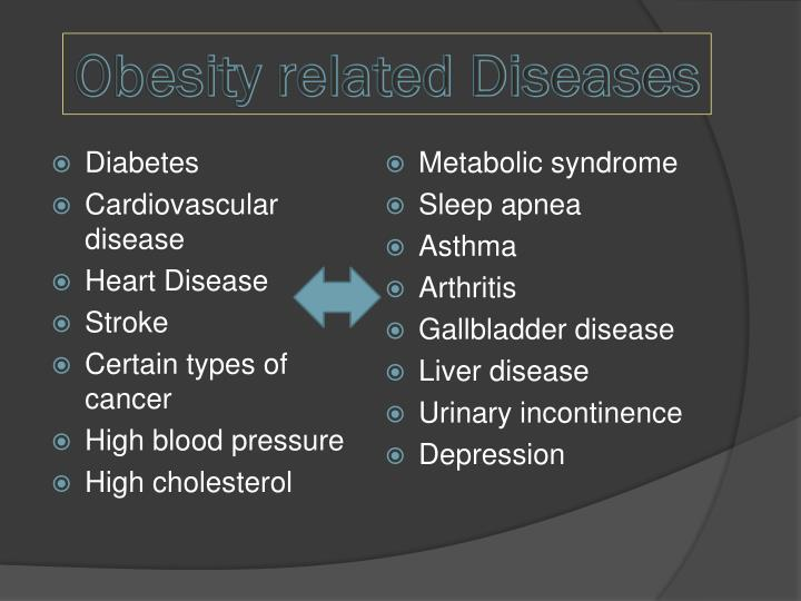 Obesity related Diseases