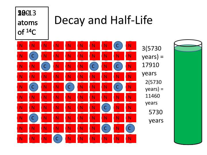 Decay and Half-Life