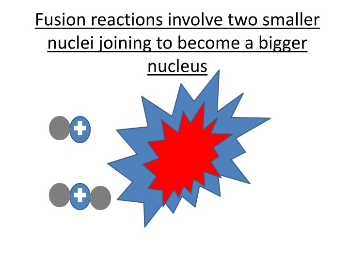 Fusion reactions involve two smaller nuclei joining to become a bigger nucleus