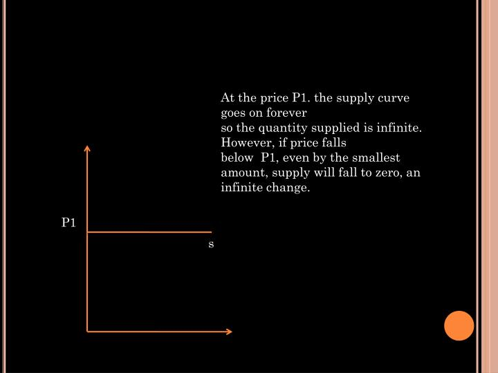 At the price P1. the supply curve goes on forever