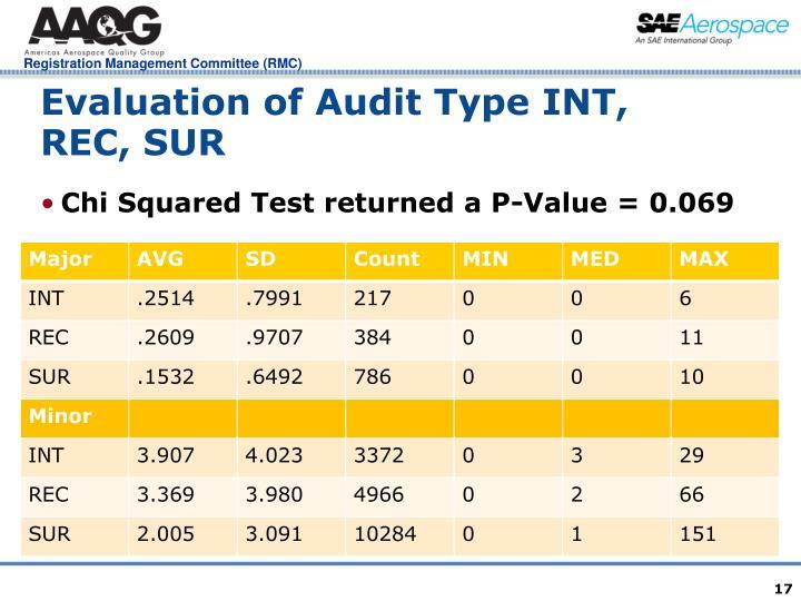 Evaluation of Audit Type INT, REC, SUR