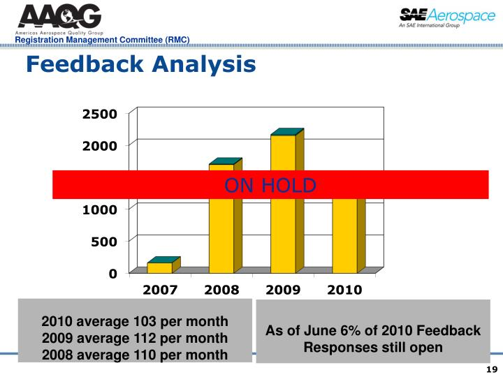 Feedback Analysis