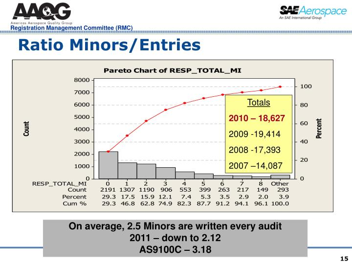 Ratio Minors/Entries