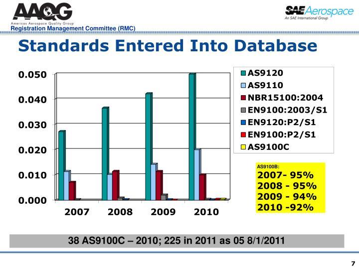 Standards Entered Into Database