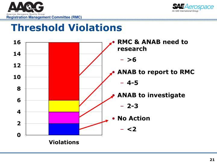Threshold Violations