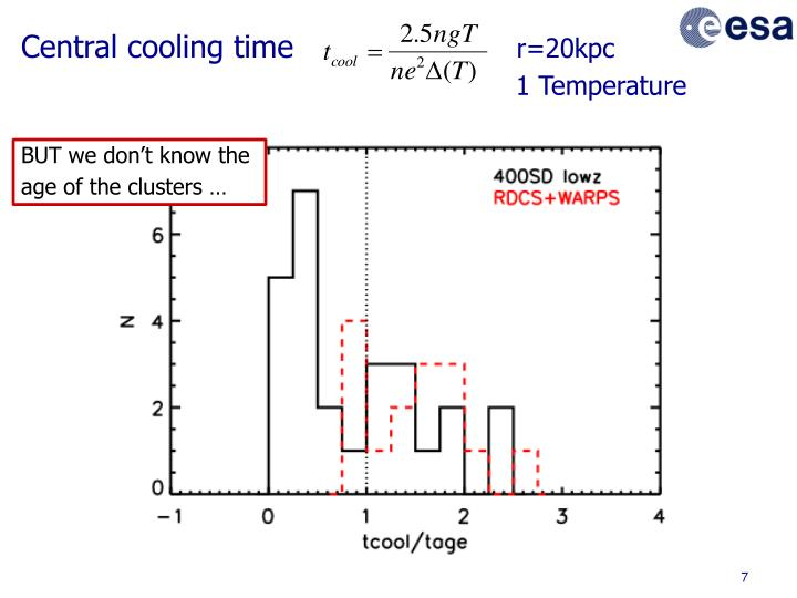 Central cooling