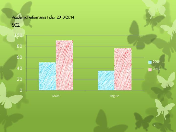 Academic Performance Index   2013/2014