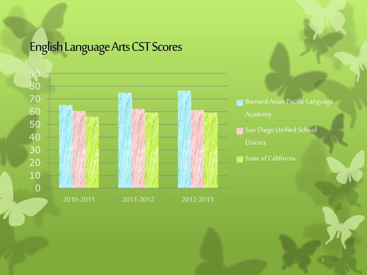 English Language Arts CST Scores