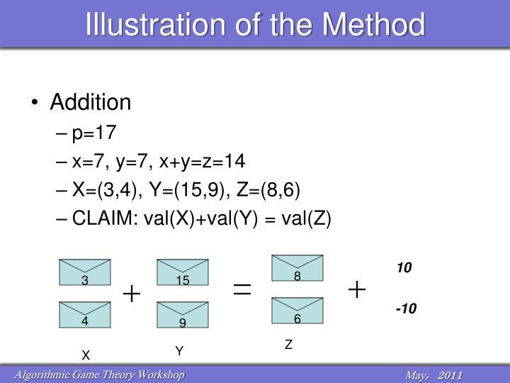 Illustration of the Method