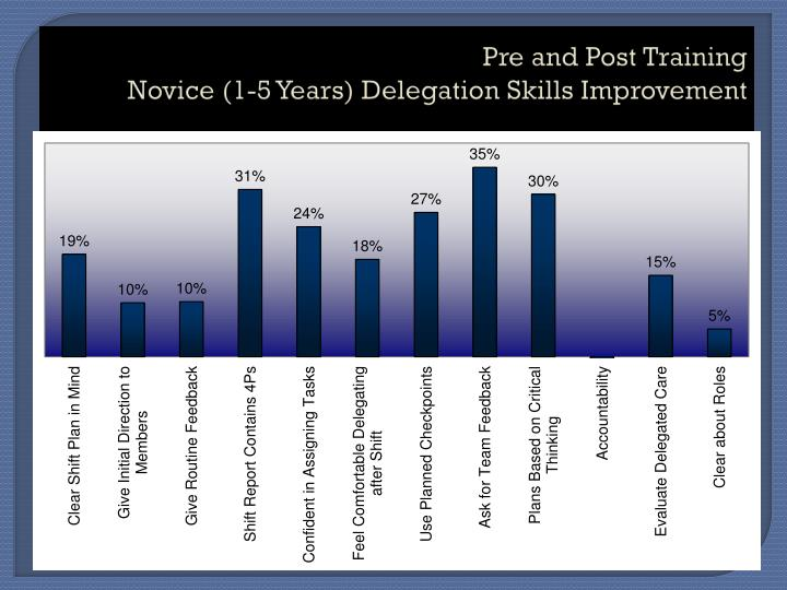 Pre and post training novice 1 5 years delegation skills improvement