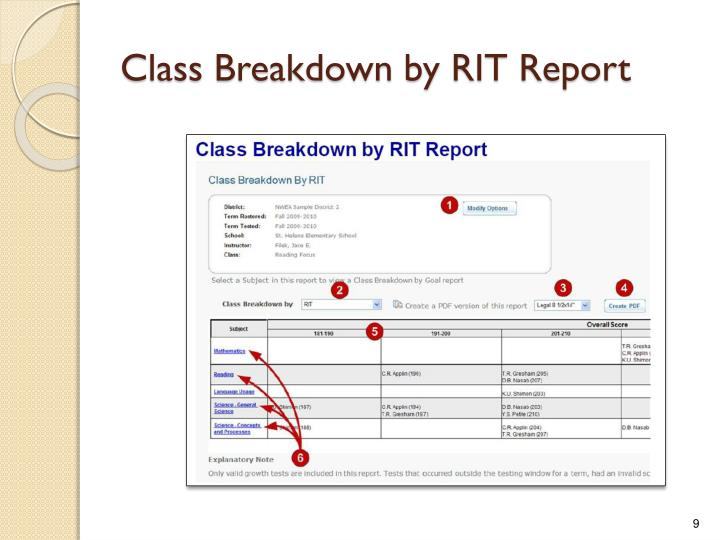 Class Breakdown by RIT Report