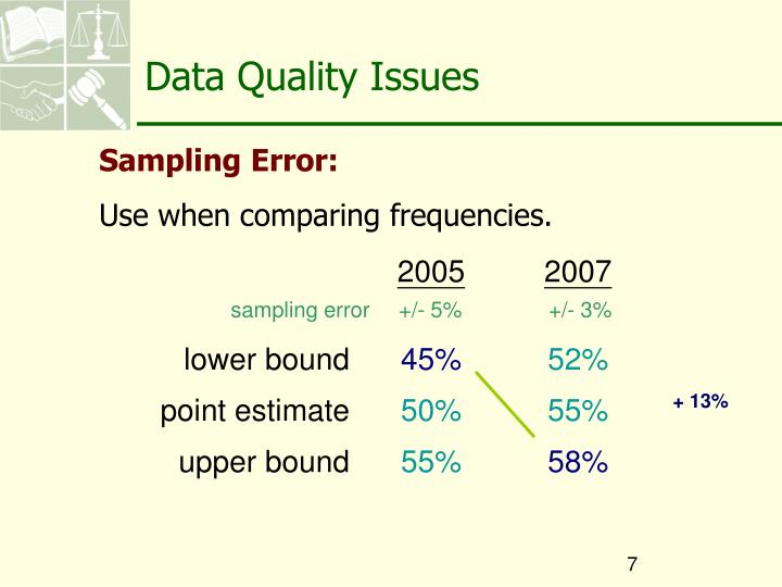 Data Quality Issues