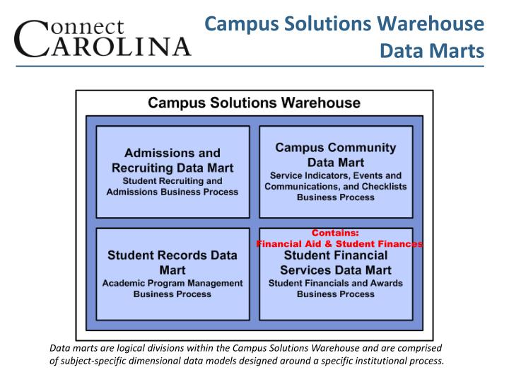 Campus Solutions Warehouse
