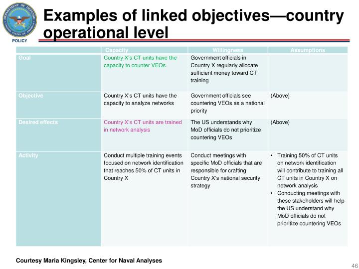 Examples of linked objectives—country operational level
