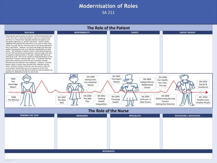Modernisation of roles