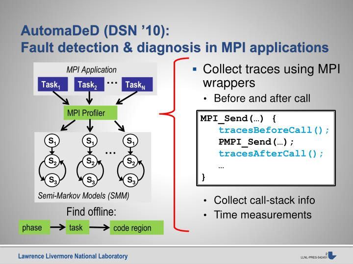 Automaded dsn 10 fault detection diagnosis in mpi applications