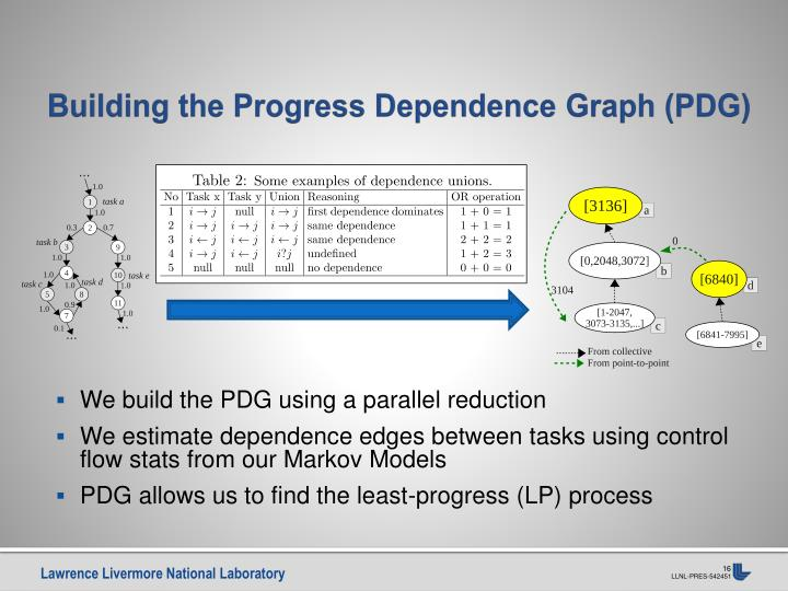 Building the Progress Dependence Graph (PDG)
