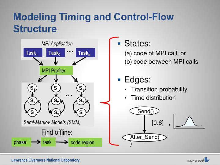 Modeling timing and control flow structure