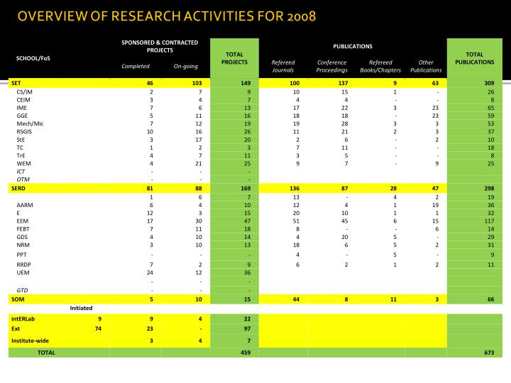 OVERVIEW OF RESEARCH ACTIVITIES FOR 2008