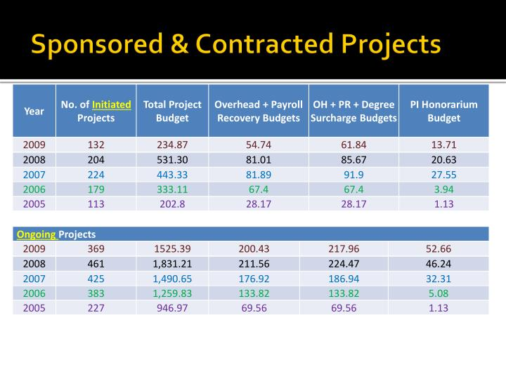 Sponsored & Contracted Projects