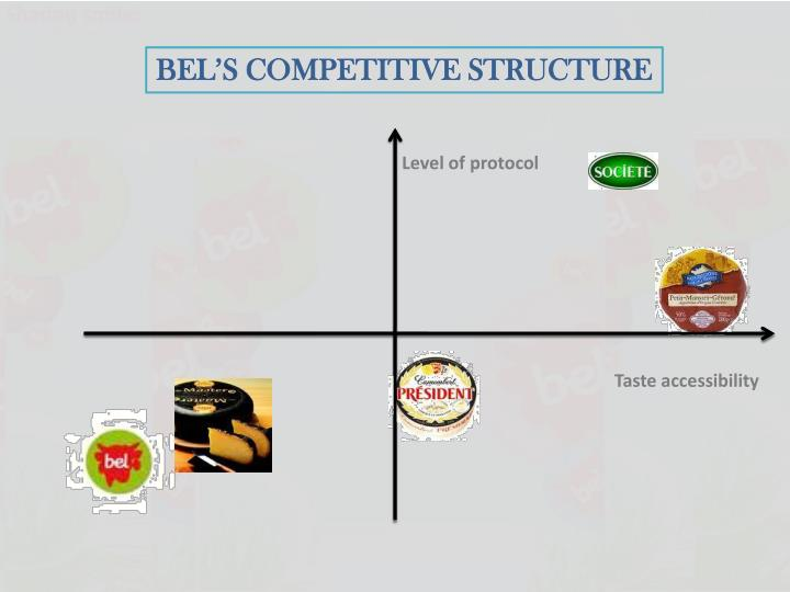 BEL'S COMPETITIVE STRUCTURE