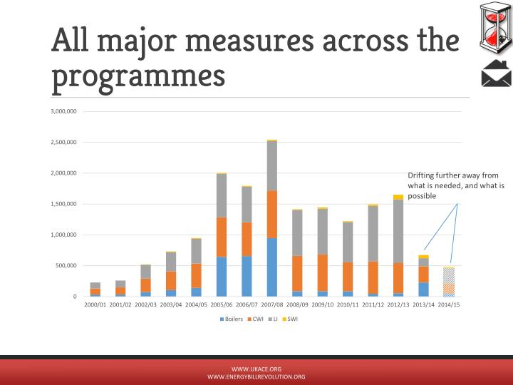 All major measures across the programmes