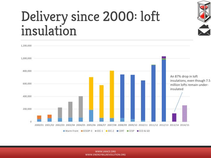 Delivery since 2000: loft insulation
