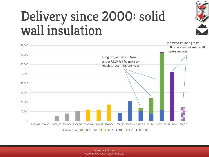 Delivery since 2000: solid wall insulation